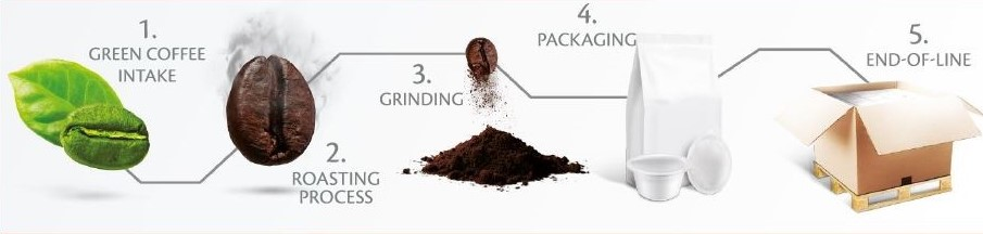 Coffee Processing and packaging machines