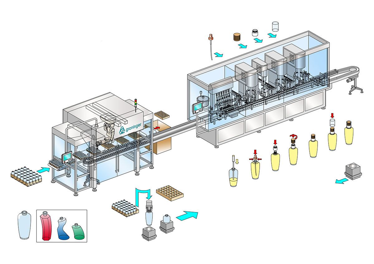 Linear Packing and filling line for fragrance